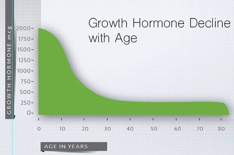 Growth Hormone Decline with Age Chart